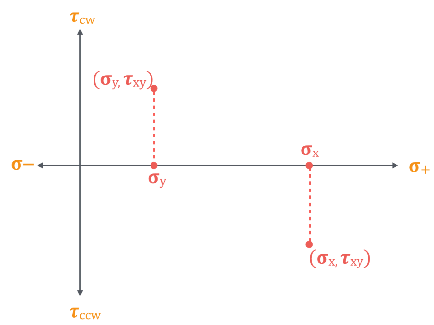 Plot the magnitude of the couple given in the problem statement with a clockwise (cw) couple being plotted above the σ-axis, and a counterclockwise (ccw) couple being plotted below the σ-axis. If no values are provided for the moment plot generic points above and below the σ-axis for τ_xy as shown below.