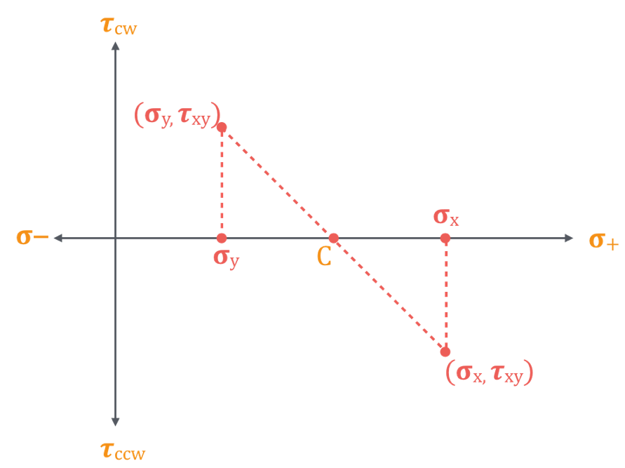 The center of the Mohr's circle is obtained graphically by plotting the two points representing the two known states of stress, and drawing a straight line between the two points. The intersection of this straight line and the σ-axis is the location of the center of the circle.