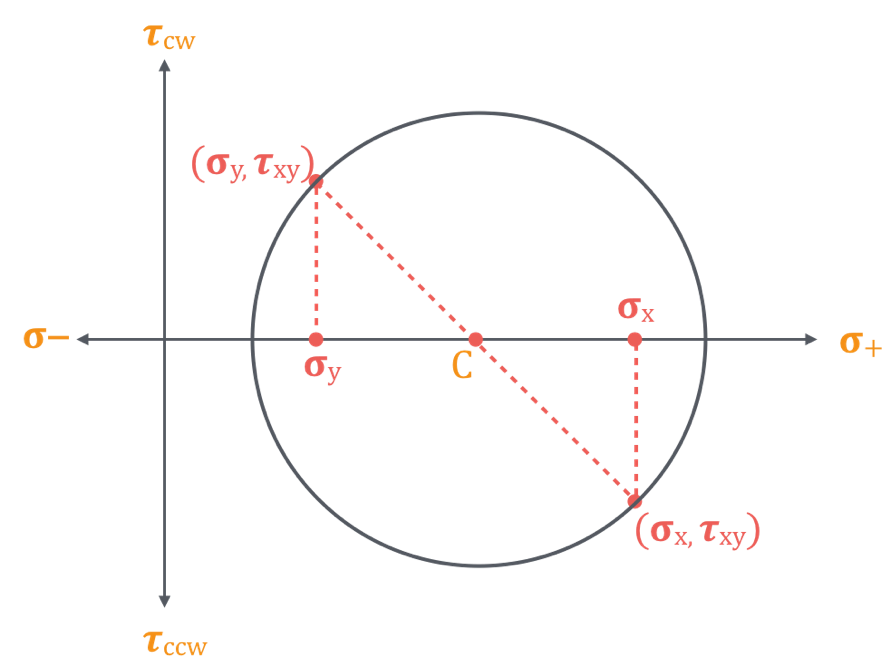 Draw the Mohr's circle assuming the connection line as the diameter of the circle, using the intersection of the diagonal straight line and the σ-axis as Draw the Mohr's circle assuming the connection line as the diameter of the circle, using the intersection of the diagonal straight line and the σ-axis as the center of the circle.