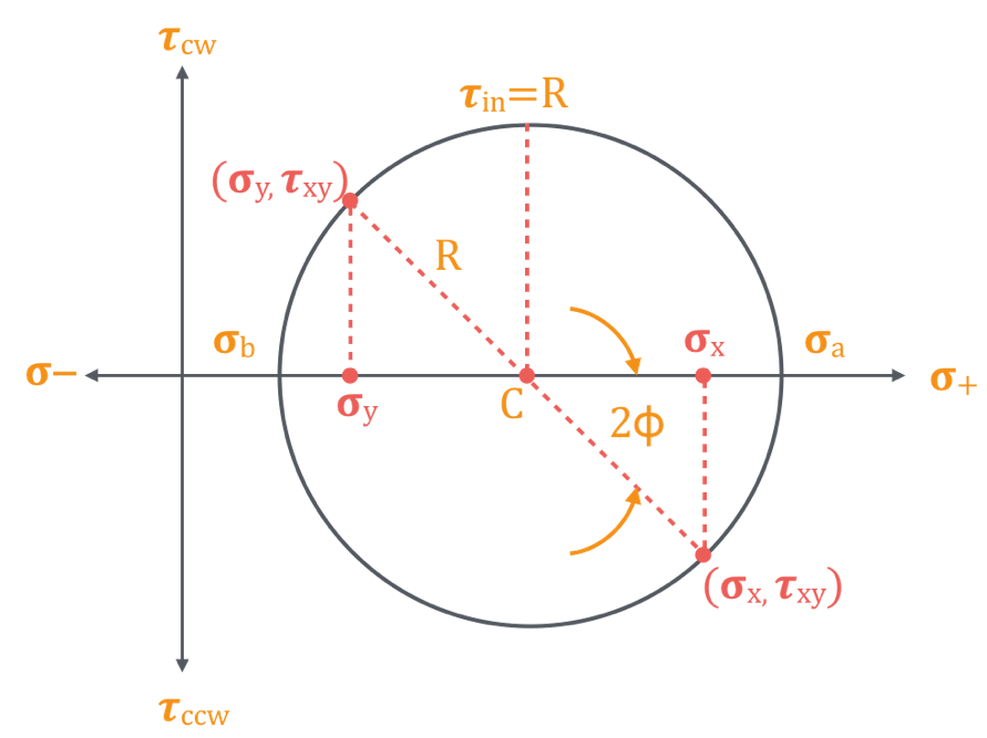 How To Construct A Mohr's Cirlce Stress Analysis on Mohr circle - To get normal and shear stress values at any plane theta, take angle 2ϕ in the Mohr's circle starting from diagonal of the circle and locate a peripheral point as as shown. Shear stress value will be on the y-axis and normal stress values will be on the x-axis.