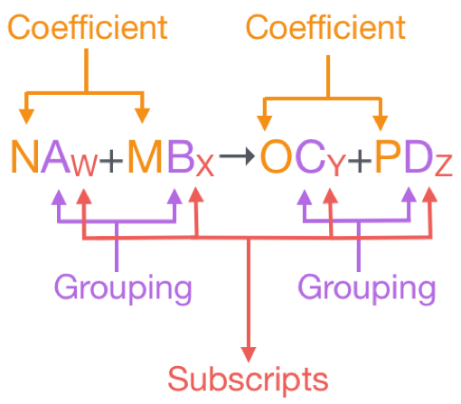 In a BALANCED CHEMICAL EQUATION, the NUMBER of ATOMS of each ELEMENT is EQUAL on both sides of the CHEMICAL EQUATION. It is important that CHEMICAL EQUATIONS are BALANCED in order to follow the LAW OF CONSERVATION OF MASS, which states that all the MASS or ATOMS present at the BEGINNING of a REACTION must be PRESENT in the FORM of a PRODUCT. Simply speaking, the LAW OF CONSERVATION OF MASS states that there must be an EQUAL number of ATOMS of each ELEMENT in the REACTANTS as in the PRODUCTS of the CHEMICAL EQUATION. Before we BALANCE a CHEMICAL EQUATION, let's look at the GENERAL FORM of the SKELETON EQUATION for any CHEMICAL EQUATION